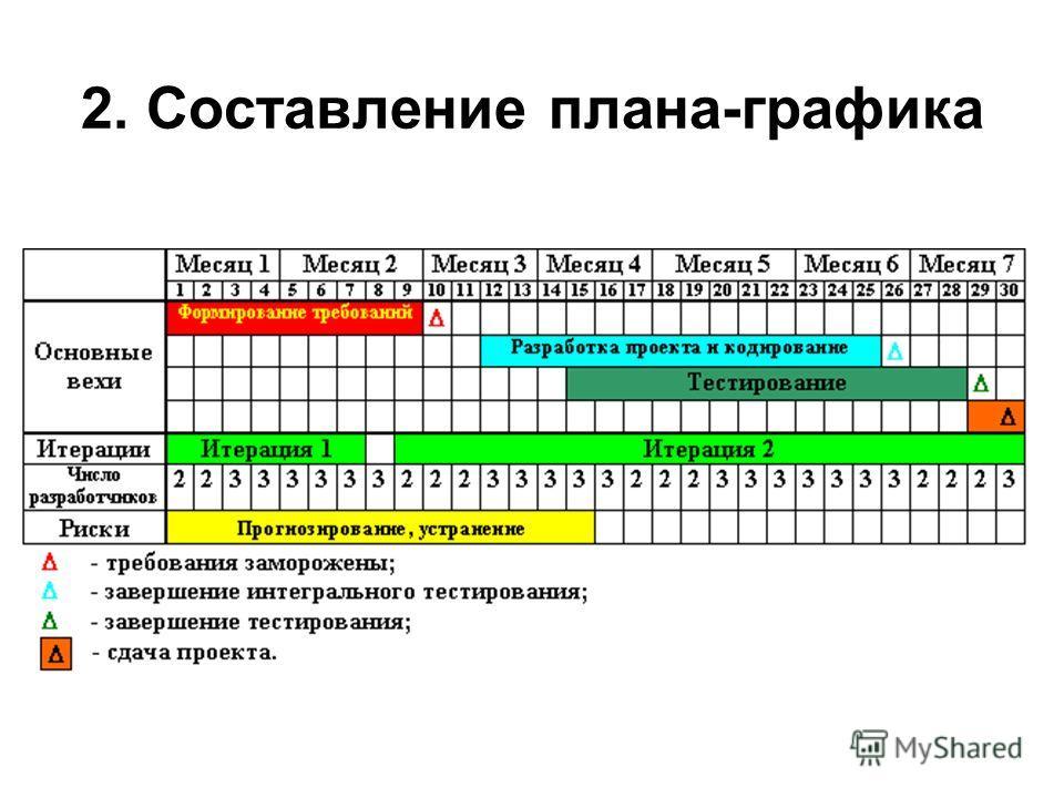 2. Составление плана-графика