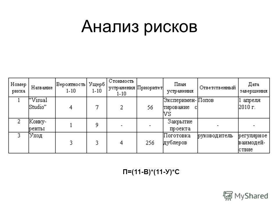 Анализ рисков П=(11-В)*(11-У)*С