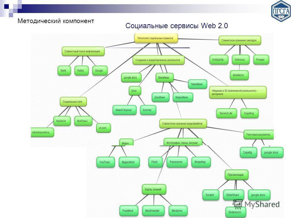 Социальные сервисы Web 2.0