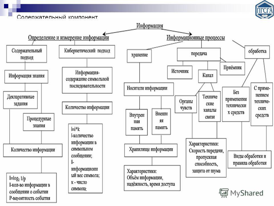 Содержательный компонент Логико-структурный анализ темы