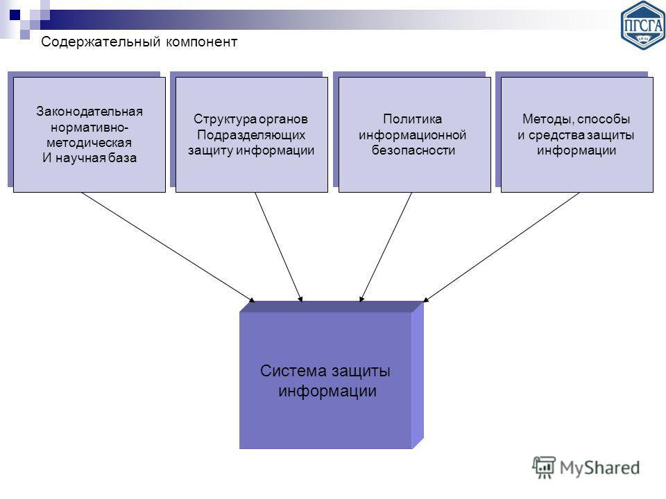 Система защиты информации Законодательная нормативно- методическая И научная база Законодательная нормативно- методическая И научная база Структура органов Подразделяющих защиту информации Структура органов Подразделяющих защиту информации Политика и