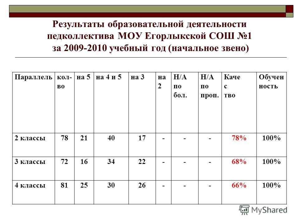 Результаты образовательной деятельности педколлектива МОУ Егорлыкской СОШ 1 за 2009-2010 учебный год (начальное звено) Параллелькол- во на 5на 4 и 5на 3на 2 Н/А по бол. Н/А по проп. Каче с тво Обучен ность 2 классы78214017---78%100% 3 классы72163422-