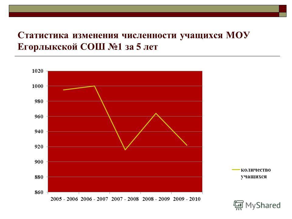 Статистика изменения численности учащихся МОУ Егорлыкской СОШ 1 за 5 лет