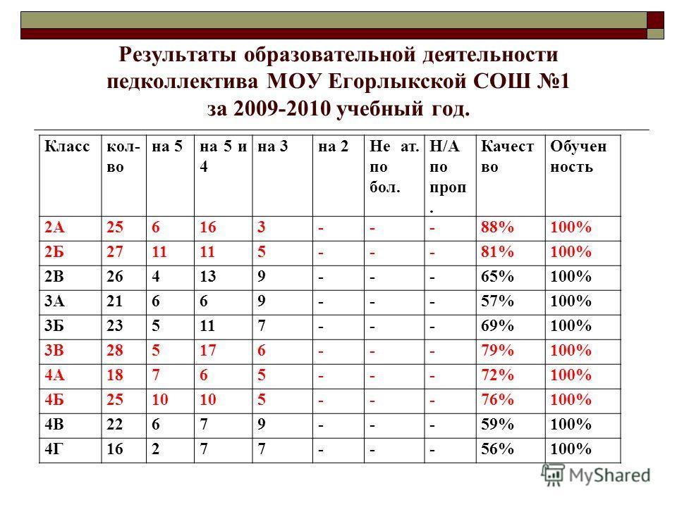 Результаты образовательной деятельности педколлектива МОУ Егорлыкской СОШ 1 за 2009-2010 учебный год. Класскол- во на 5на 5 и 4 на 3на 2Не ат. по бол. Н/А по проп. Качест во Обучен ность 2А256163---88%100% 2Б2711 5---81%100% 2В264139---65%100% 3А2166