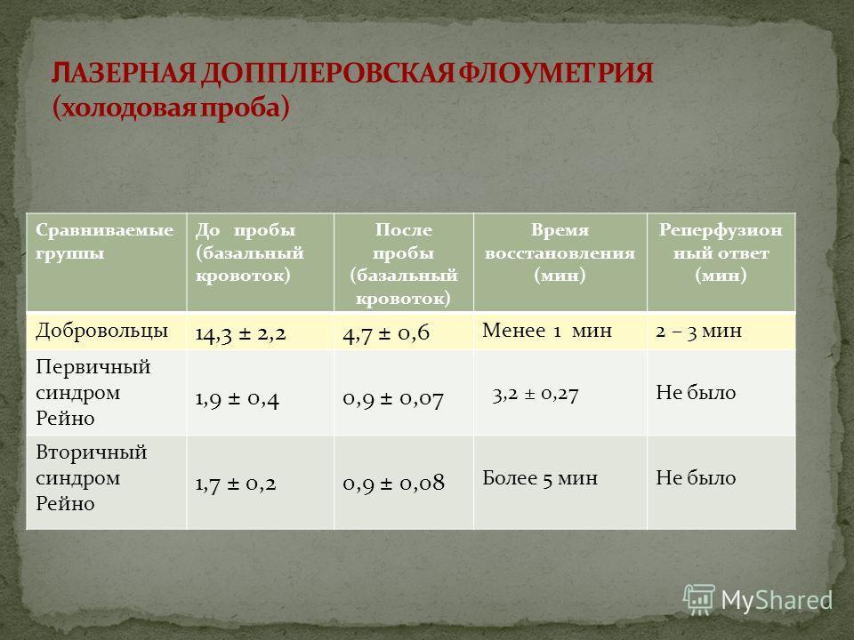 Сравниваемые группы До пробы (базальный кровоток) После пробы (базальный кровоток) Время восстановления (мин) Реперфузион ный ответ (мин) Добровольцы 14,3 ± 2,24,7 ± 0,6 Менее 1 мин2 – 3 мин Первичный синдром Рейно 1,9 ± 0,40,9 ± 0,07 3,2 ± 0,27Не бы