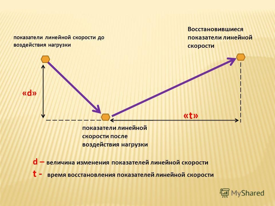 показатели линейной скорости до воздействия нагрузки показатели линейной скорости после воздействия нагрузки Восстановившиеся показатели линейной скорости «d»«d» «t»«t» d – величина изменения показателей линейной скорости t - время восстановления пок