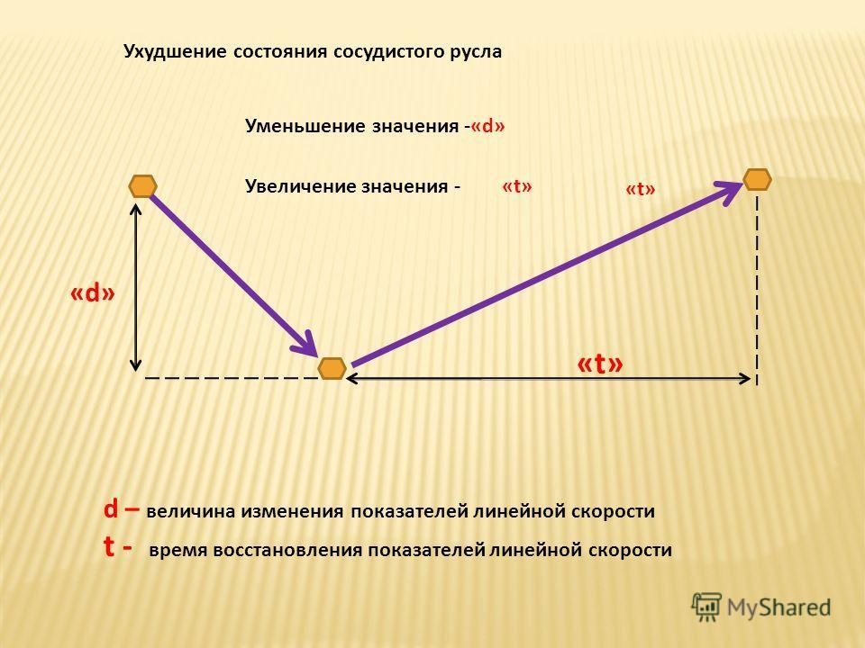 «d»«d» «t»«t» d – величина изменения показателей линейной скорости t - время восстановления показателей линейной скорости Ухудшение состояния сосудистого русла Увеличение значения - Уменьшение значения -«d» «t»«t» «t»«t»