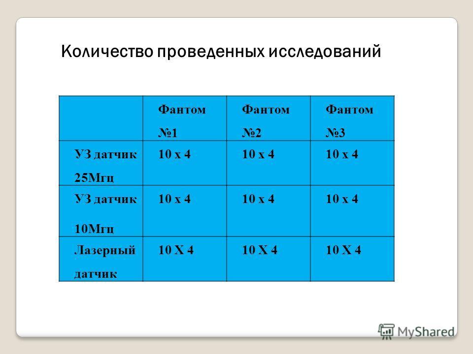 Фантом 1 Фантом 2 Фантом 3 УЗ датчик 25Мгц 10 х 4 УЗ датчик 10Мгц 10 х 4 Лазерный датчик 10 Х 4 Количество проведенных исследований