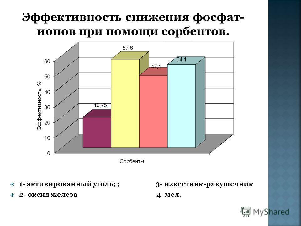 1- активированный уголь; ; 3- известняк -ракушечник 2- оксид железа 4- мел.