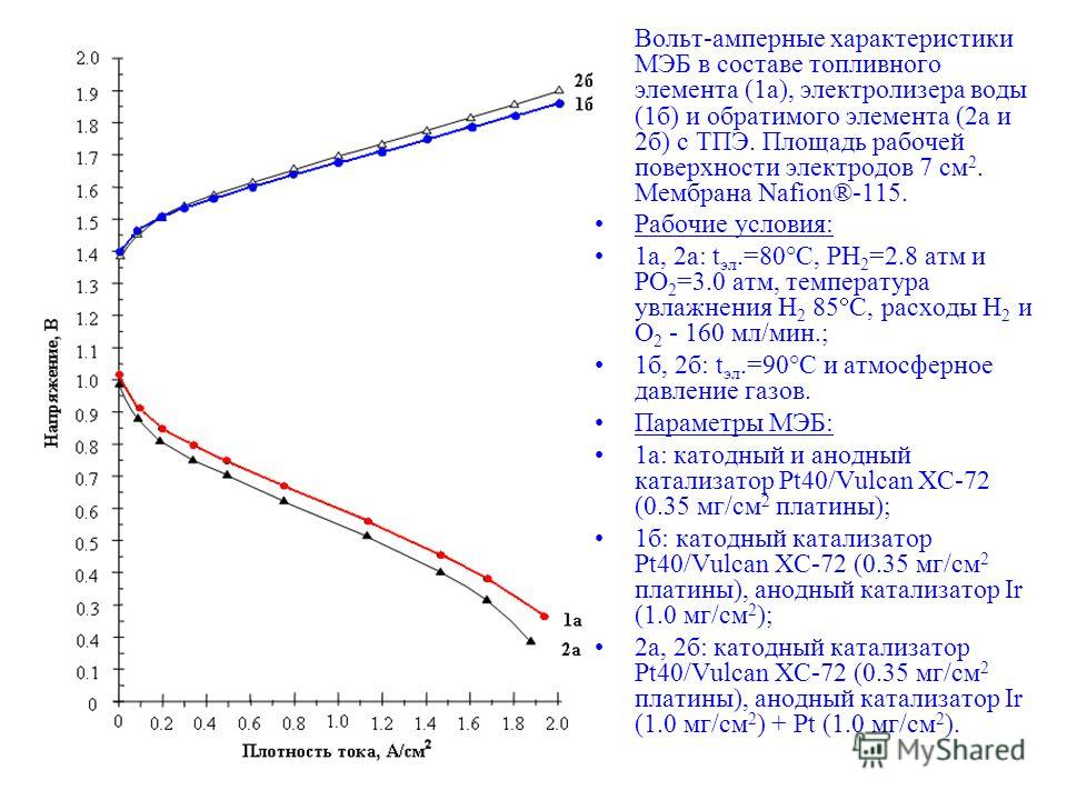 Вольт-амперные характеристики МЭБ в составе топливного элемента (1a), электролизера воды (1б) и обратимого элемента (2a и 2б) с ТПЭ. Площадь рабочей поверхности электродов 7 см 2. Мембрана Nafion®-115. Рабочие условия: 1a, 2a: t эл.=80°C, PH 2 =2.8 а