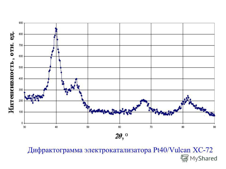 Дифрактограмма электрокатализатора Pt40/Vulcan XC-72
