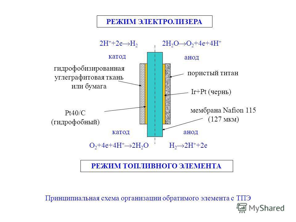 мембрана Nafion 115 (127 мкм) 2H + +2e H 2 H 2 2H + +2eO 2 +4e+4H + 2H 2 O Pt40/С (гидрофобный) Ir+Pt (чернь) 2H 2 O O 2 +4e+4H + катод анод РЕЖИМ ЭЛЕКТРОЛИЗЕРА РЕЖИМ ТОПЛИВНОГО ЭЛЕМЕНТА пористый титан гидрофобизированная углеграфитовая ткань или бум
