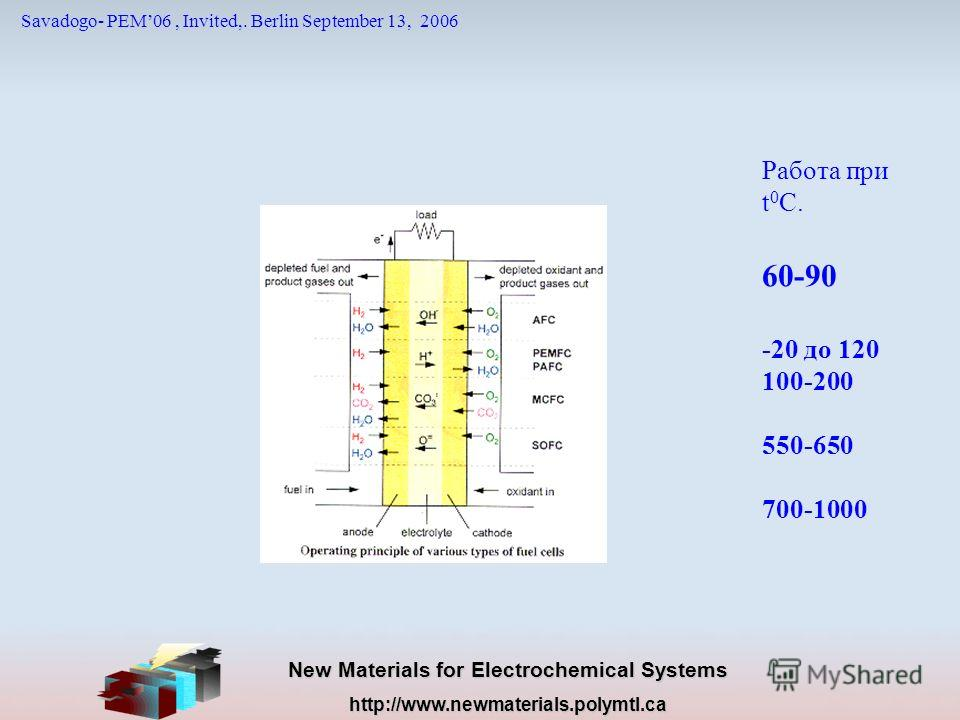 New Materials for Electrochemical Systems http://www.newmaterials.polymtl.ca Savadogo- PEM06, Invited,. Berlin September 13, 2006 Работа при t 0 C. 60-90 -20 до 120 100-200 550-650 700-1000