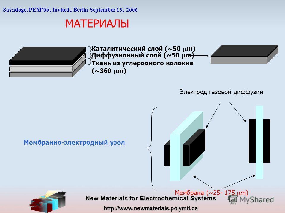 New Materials for Electrochemical Systems http://www.newmaterials.polymtl.ca МАТЕРИАЛЫ Диффузионный слой (~50 m) Каталитический слой (~50 m) Ткань из углеродного волокна (~360 m) Мембрана (~25- 175 m) Электрод газовой диффузии Мембранно-электродный у
