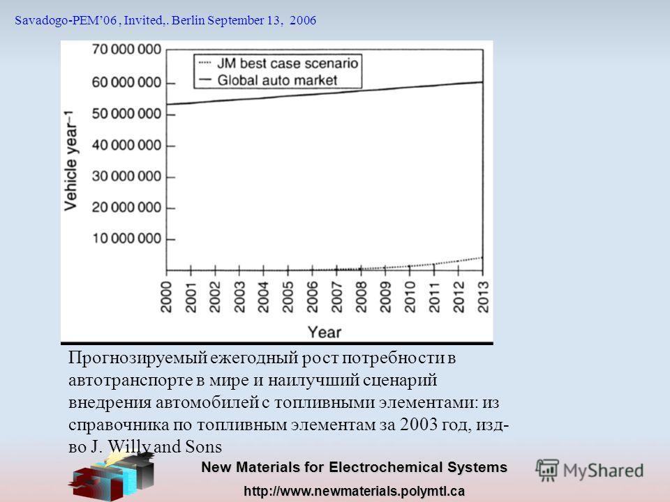 New Materials for Electrochemical Systems http://www.newmaterials.polymtl.ca Savadogo-PEM06, Invited,. Berlin September 13, 2006 Прогнозируемый ежегодный рост потребности в автотранспорте в мире и наилучший сценарий внедрения автомобилей с топливными