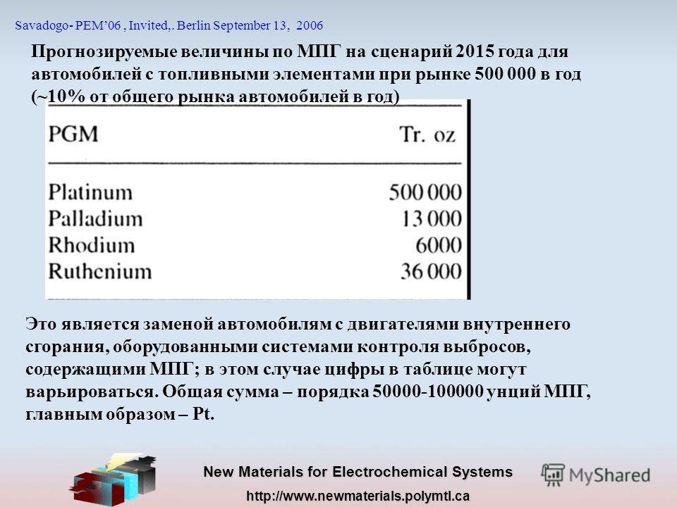 New Materials for Electrochemical Systems http://www.newmaterials.polymtl.ca Savadogo- PEM06, Invited,. Berlin September 13, 2006 Прогнозируемые величины по МПГ на сценарий 2015 года для автомобилей с топливными элементами при рынке 500 000 в год (~1