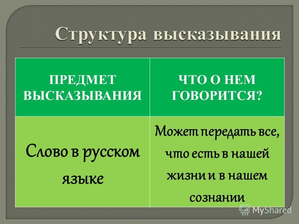 ПРЕДМЕТ ВЫСКАЗЫВАНИЯ ЧТО О НЕМ ГОВОРИТСЯ? Слово в русском языке Может передать все, что есть в нашей жизни и в нашем сознании