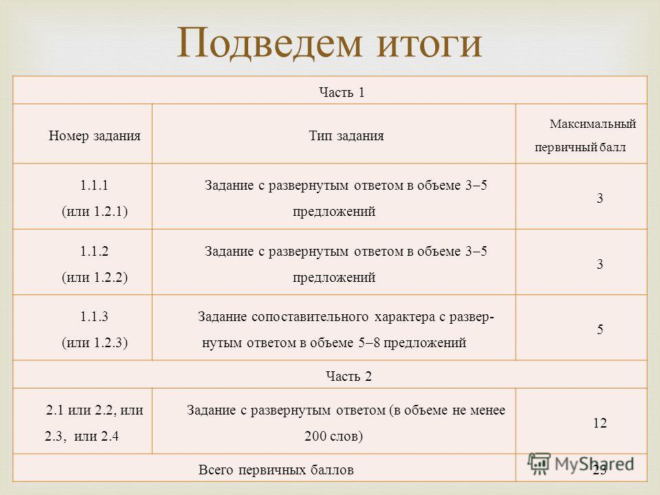 Часть 1 Номер заданияТип задания Максимальный первичный балл 1.1.1 ( или 1.2.1) Задание с развернутым ответом в объеме 3–5 предложений 3 1.1.2 ( или 1.2.2) Задание с развернутым ответом в объеме 3–5 предложений 3 1.1.3 ( или 1.2.3) Задание сопоставит