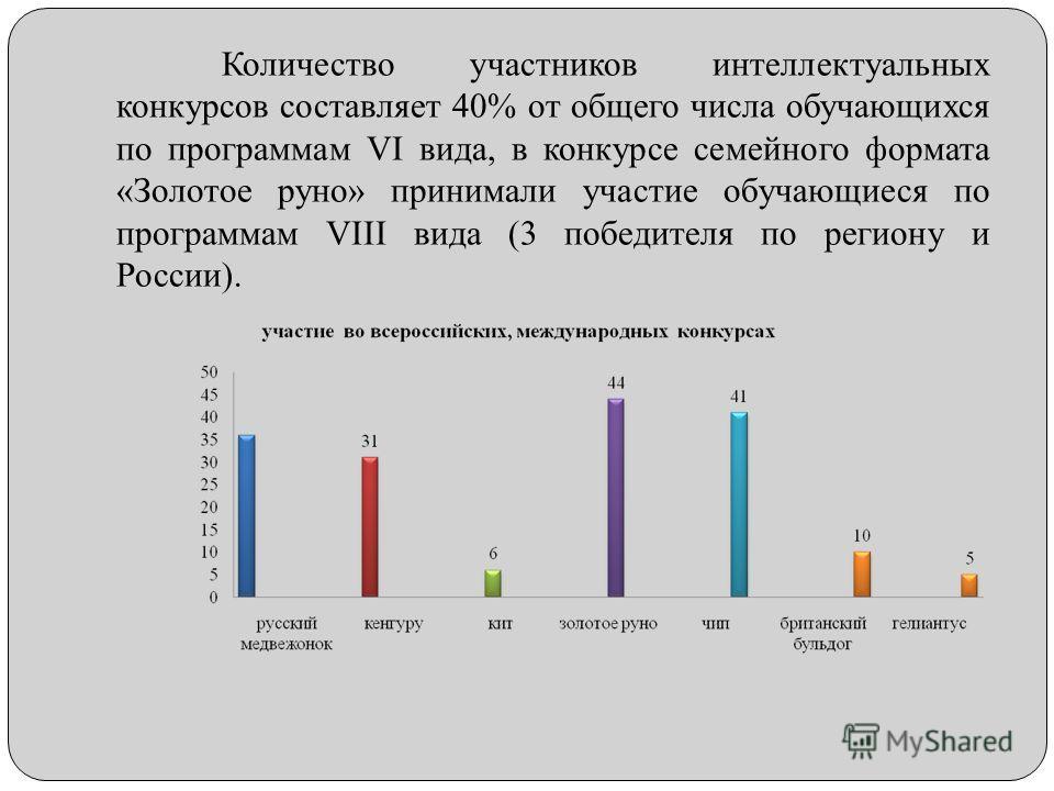 Количество участников интеллектуальных конкурсов составляет 40% от общего числа обучающихся по программам VI вида, в конкурсе семейного формата «Золотое руно» принимали участие обучающиеся по программам VIII вида (3 победителя по региону и России).