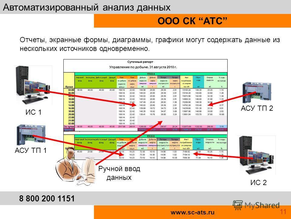 www.sc-ats.ru ООО СК АТС Автоматизированный анализ данных 8 800 200 1151 Управление по добыче. 31 августа 2010 г. Отчеты, экранные формы, диаграммы, графики могут содержать данные из нескольких источников одновременно. АСУ ТП 1АСУ ТП 2 ИС 2 ИС 1 Ручн