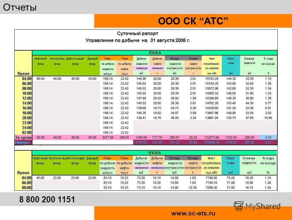 www.sc-ats.ru ООО СК АТС Отчеты 8 800 200 1151