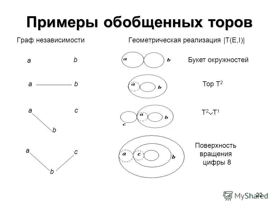 22 Примеры обобщенных торов Граф независимостиГеометрическая реализация |T(E,I)| ba a b c Тор T 2 Поверхность вращения цифры 8 a bБукет окружностей ac b T 2 T 1