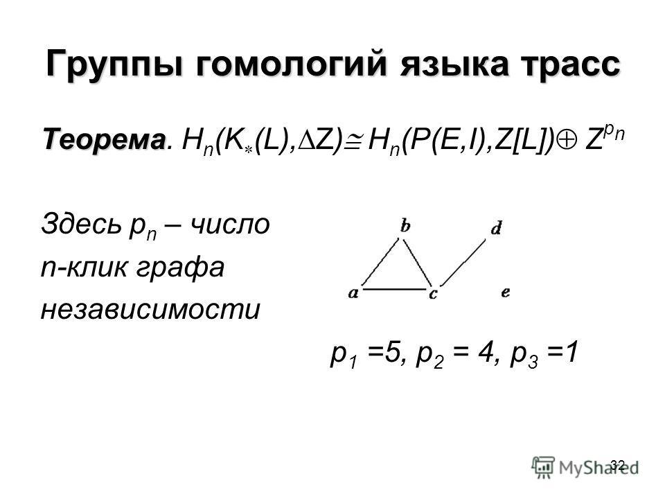 32 Группы гомологий языка трасс Теорема Теорема. H n (K (L), Z) H n (P(E,I),Z[L]) Z p n Здесь p n – число n-клик графа независимости p 1 =5, p 2 = 4, p 3 =1