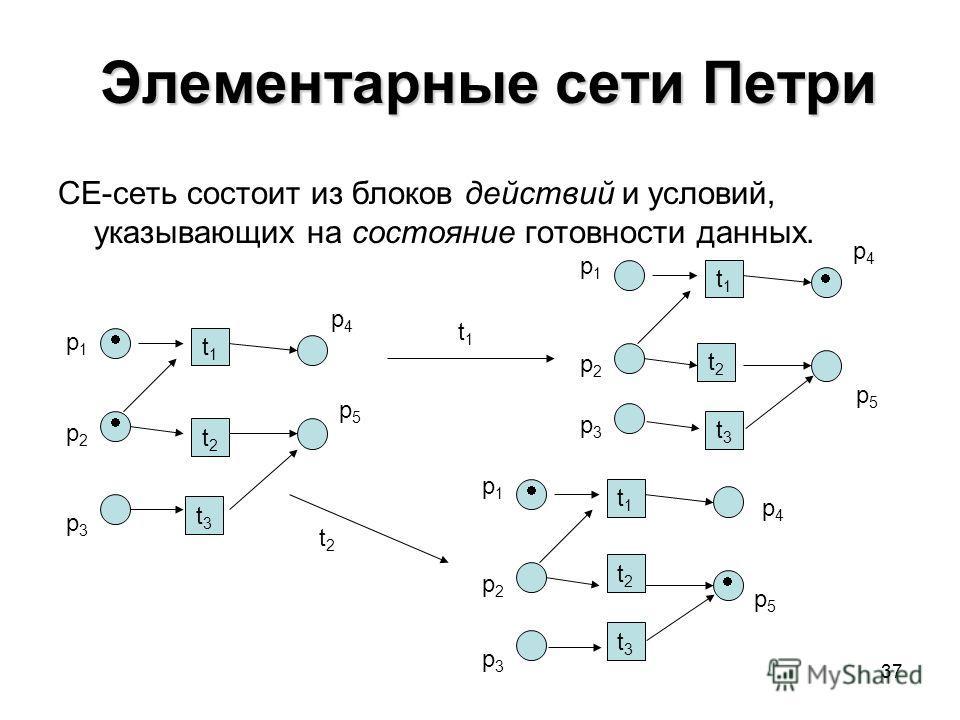 37 Элементарные сети Петри Элементарные сети Петри CE-сеть состоит из блоков действий и условий, указывающих на состояние готовности данных. t1t1 t2t2 p1p1 p2p2 t1t1 t1t1 t2t2 p1p1 p2p2 t1t1 t2t2 p1p1 p2p2 t2t2 t3t3 t3t3 t3t3 p3p3 p4p4 p5p5 p3p3 p3p3