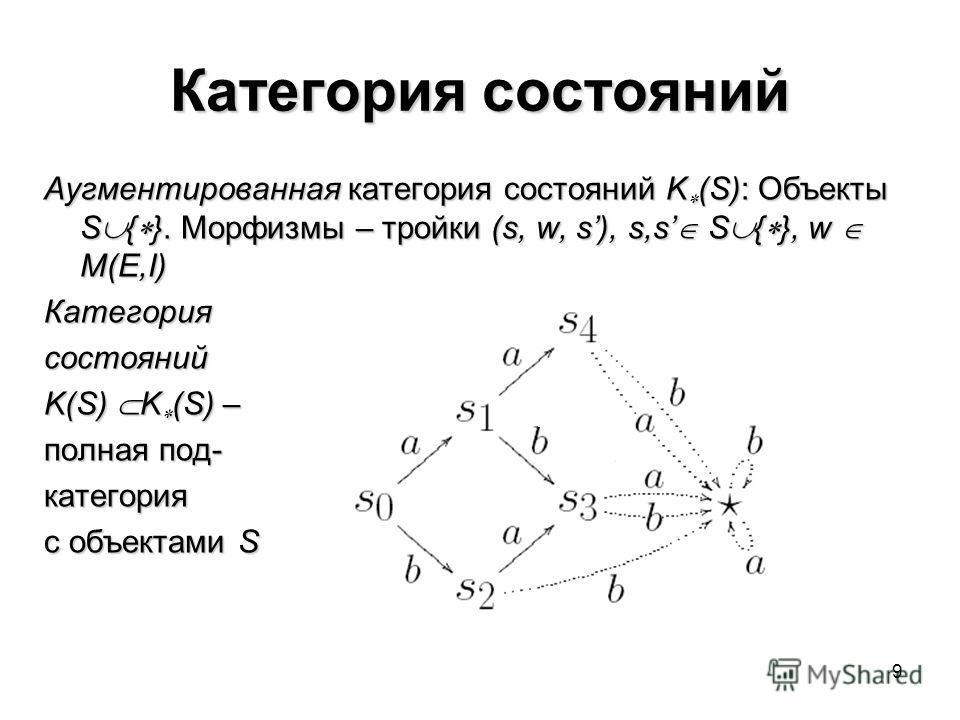 9 Категория состояний Аугментированная категория состояний K (S): Объекты S { }. Морфизмы – тройки (s, w, s), s,s S { }, w M(E,I) Категориясостояний K(S) K (S) – полная под- категория с объектами S