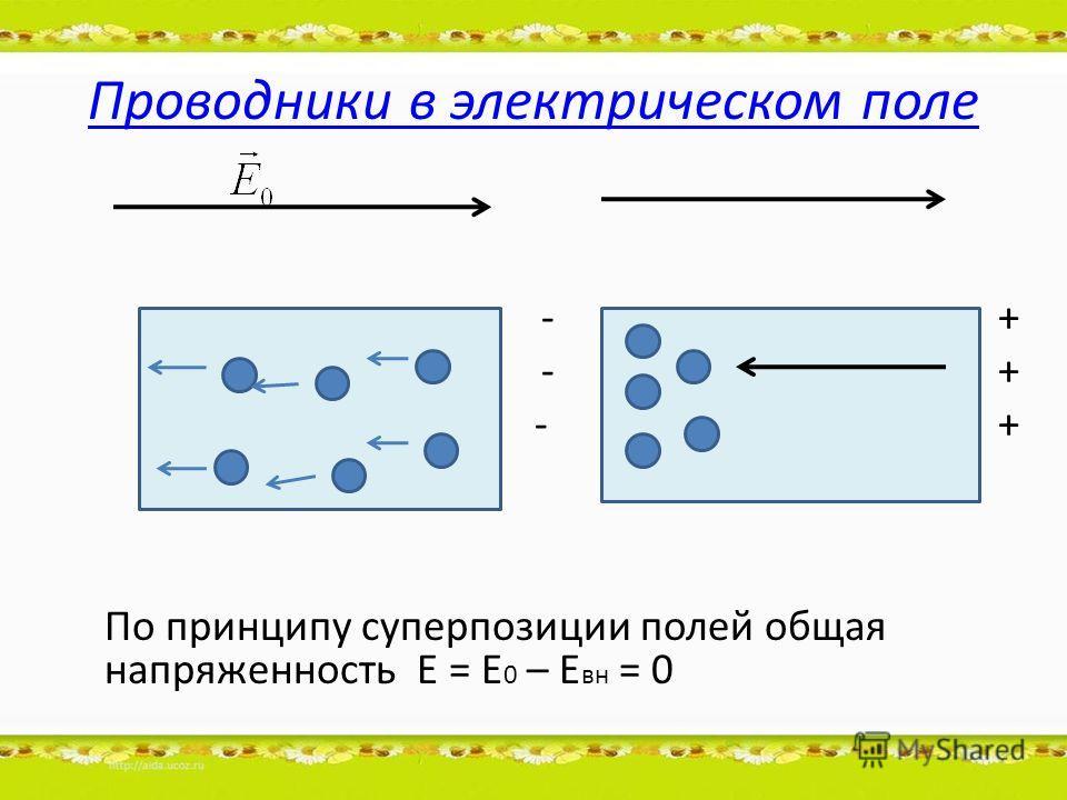 Проводники в электрическом поле - + По принципу суперпозиции полей общая напряженность Е = Е 0 – Е вн = 0