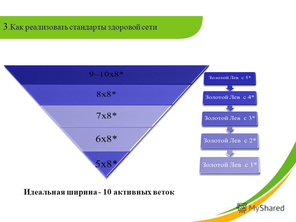 3.Как реализовать стандарты здоровой сети Идеальная ширина - 10 активных веток