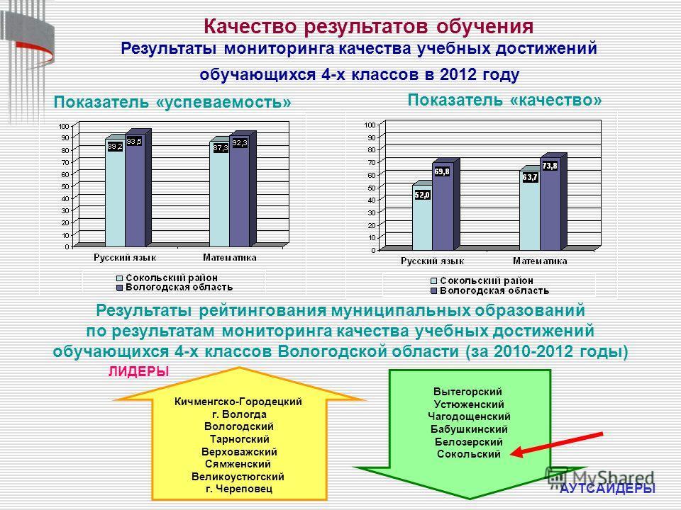 Результаты мониторинга качества учебных достижений обучающихся 4-х классов в 2012 году Показатель «успеваемость» Показатель «качество» Качество результатов обучения Результаты рейтингования муниципальных образований по результатам мониторинга качеств