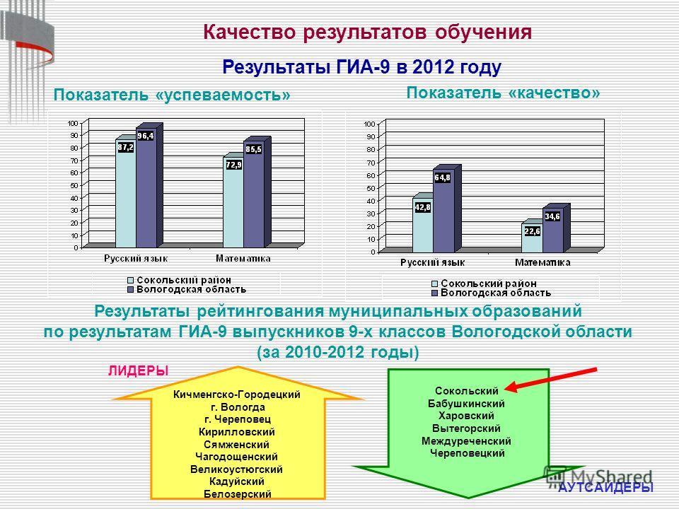 Результаты ГИА-9 в 2012 году Показатель «успеваемость» Показатель «качество» Качество результатов обучения Результаты рейтингования муниципальных образований по результатам ГИА-9 выпускников 9-х классов Вологодской области (за 2010-2012 годы) ЛИДЕРЫ