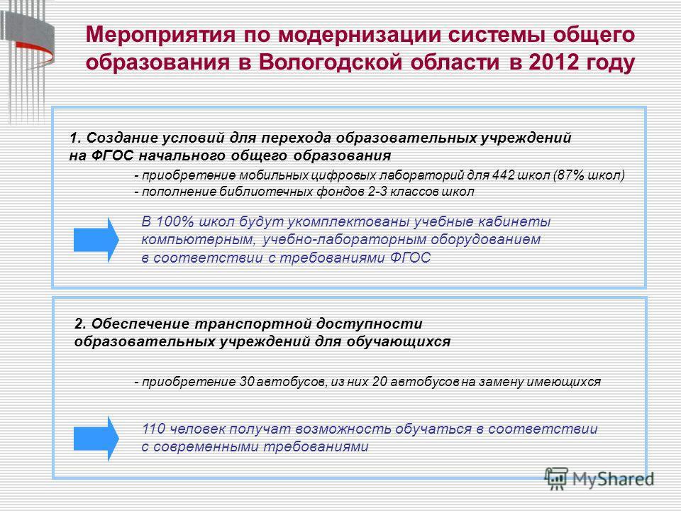 Мероприятия по модернизации системы общего образования в Вологодской области в 2012 году 1. Создание условий для перехода образовательных учреждений на ФГОС начального общего образования - приобретение мобильных цифровых лабораторий для 442 школ (87%