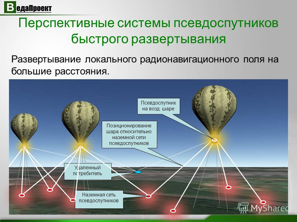 Перспективные системы псевдоспутников быстрого развертывания Развертывание локального радионавигационного поля на большие расстояния. Наземная сеть псевдоспутников Позиционирование шара относительно наземной сети псевдоспутников Псевдоспутник на возд