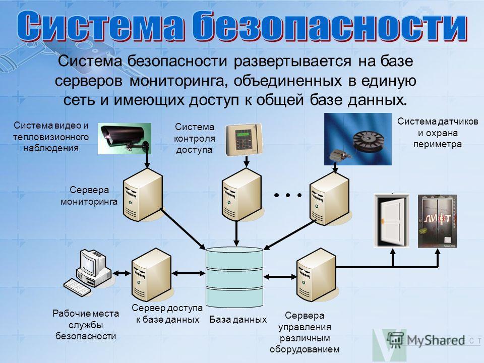 Система безопасности развертывается на базе серверов мониторинга, объединенных в единую сеть и имеющих доступ к общей базе данных. Сервера мониторинга База данных Сервера управления различным оборудованием Сервер доступа к базе данных Рабочие места с