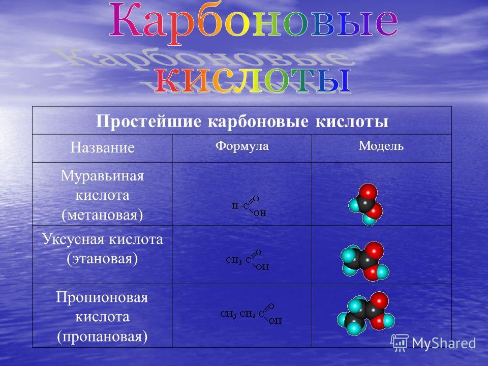 Простейшие карбоновые кислоты Название ФормулаМодель Муравьиная кислота (метановая) Уксусная кислота (этановая) Пропионовая кислота (пропановая)