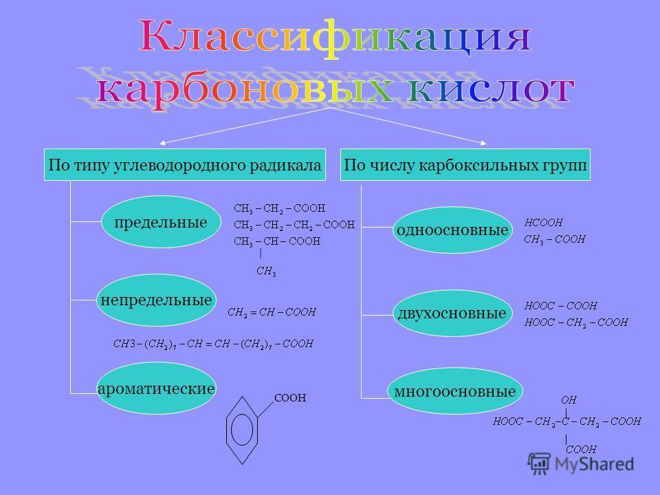 По типу углеводородного радикалаПо числу карбоксильных групп предельные непредельные | ароматические COOH одноосновные двухосновные многоосновные