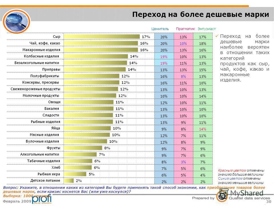 30 Февраль 2009 20%13%17% 20%10%18% 20%13%16% 19%10%13% 19%11%13% 15% 16%8%13% 16%11%10% 13%10%13% 10% 14% 12%10%11% 13%10% 13%10% 13%9%11% 9%8%14% 12%7%11% 12%8%9% 7%9% 7%6% 8%3%7% 5%6% 5%4% 2% Переход на более дешевые марки Вопрос: Укажите, в отнош