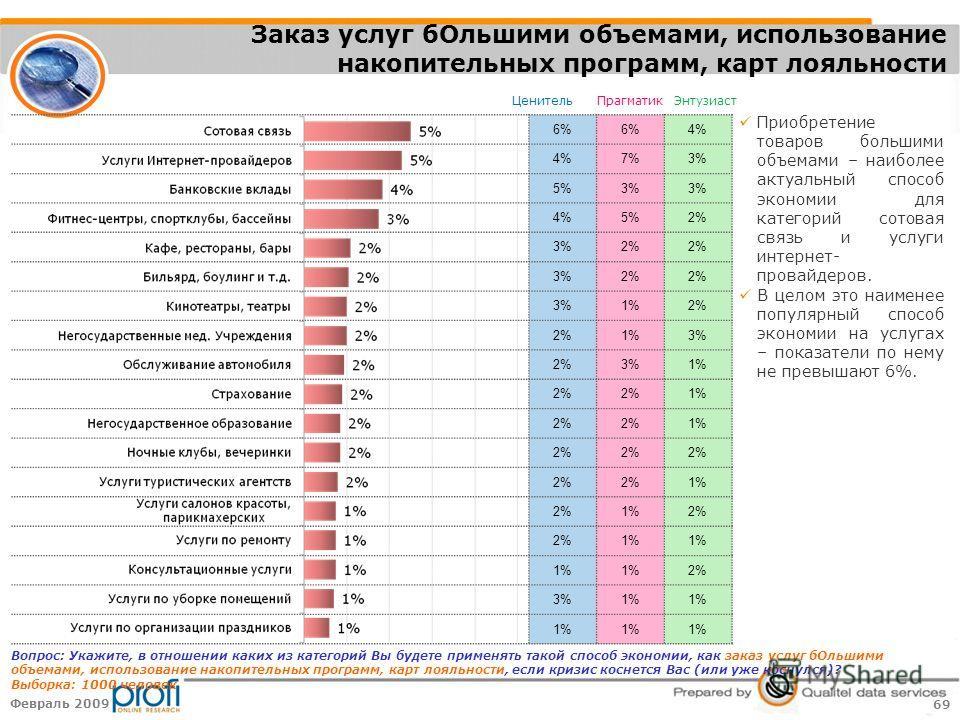 69 Февраль 2009 ЦенительПрагматикЭнтузиаст 6% 4% 7%3% 5%3% 4%5%2% 3%2% 3%2% 3%1%2% 1%3% 2%3%1% 2% 1% 2% 1% 2% 1% 2%1%2% 1% 2% 3%1% Заказ услуг бОльшими объемами, использование накопительных программ, карт лояльности Вопрос: Укажите, в отношении каких