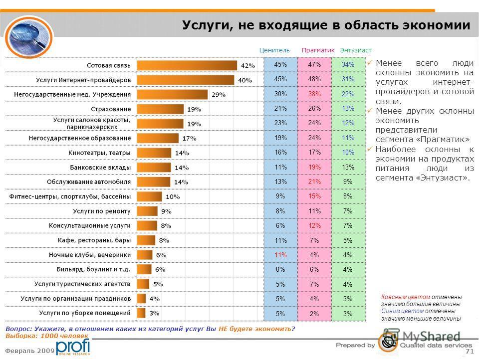 71 Февраль 2009 45%47%34% 45%48%31% 30%38%22% 21%26%13% 23%24%12% 19%24%11% 16%17%10% 11%19%13% 21%9% 15%8% 11%7% 6%12%7% 11%7%5% 11%4% 8%6%4% 5%7%4% 5%4%3% 5%2%3% Услуги, не входящие в область экономии ЦенительПрагматикЭнтузиаст Вопрос: Укажите, в о