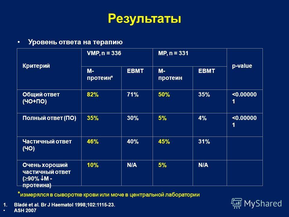 Результаты Уровень ответа на терапию * измерялся в сыворотке крови или моче в центральной лаборатории 1.Bladé et al. Br J Haematol 1998;102:1115-23. ASH 2007 Критерий VMP, n = 336MP, n = 331 p-value M- протеин* EBMTM- протеин EBMT Общий ответ (ЧО+ПО)
