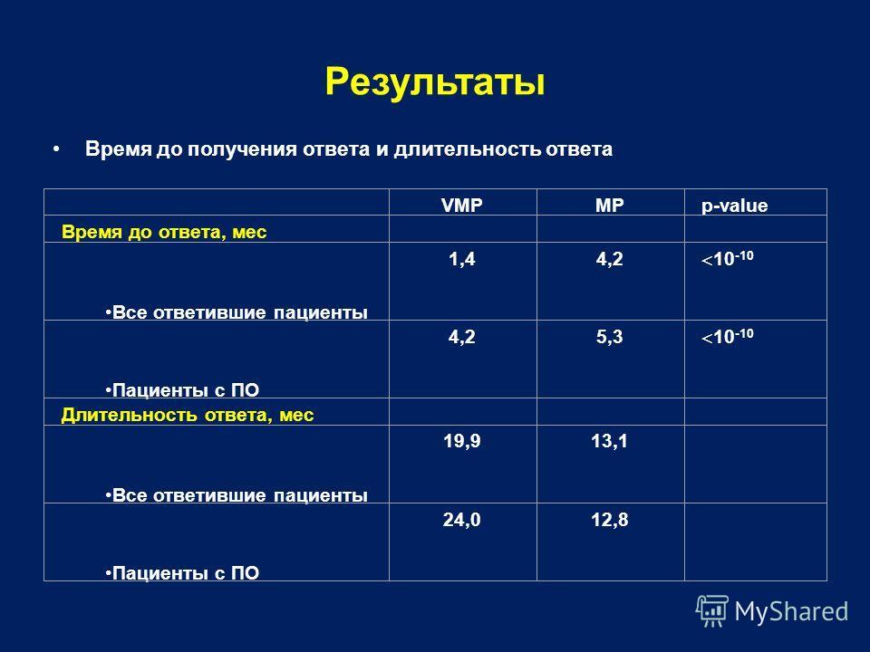 Результаты Время до получения ответа и длительность ответа VMPMPp-value Время до ответа, мес Все ответившие пациенты 1,44,2 10 -10 Пациенты с ПО 4,25,3 10 -10 Длительность ответа, мес Все ответившие пациенты 19,913,1 Пациенты с ПО 24,012,8