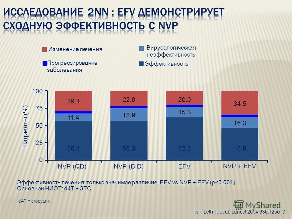 Эффективность лечения: только значимое различие: EFV vs NVP + EFV (p