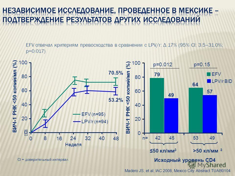 EFV отвечал критериям превосходства в сравнении с LPV/r: Δ 17% (95% CI: 3.5–31.0%; p=0.017) 0 20 40 60 80 100 016 32 48 Неделя 82440 EFV (n=95) LPV/r (n=94) 70.5% 53.2% 0 20 40 60 80 100 ВИЧ-1 РНК 50 кл/мм 3 ВИЧ-1 РНК
