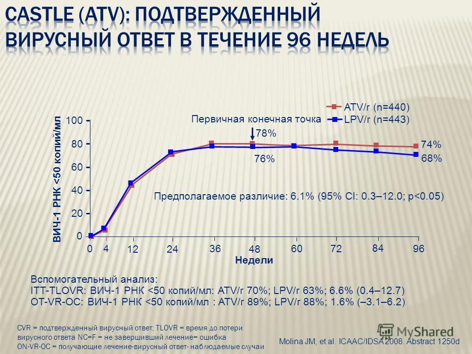 Molina JM, et al. ICAAC/IDSA 2008. Abstract 1250d 0 20 40 60 80 100 0 84 6096 Недели 43672 1248 24 ATV/r (n=440) LPV/r (n=443) 74% 68% Предполагаемое различие: 6.1% (95% CI: 0.3–12.0; p