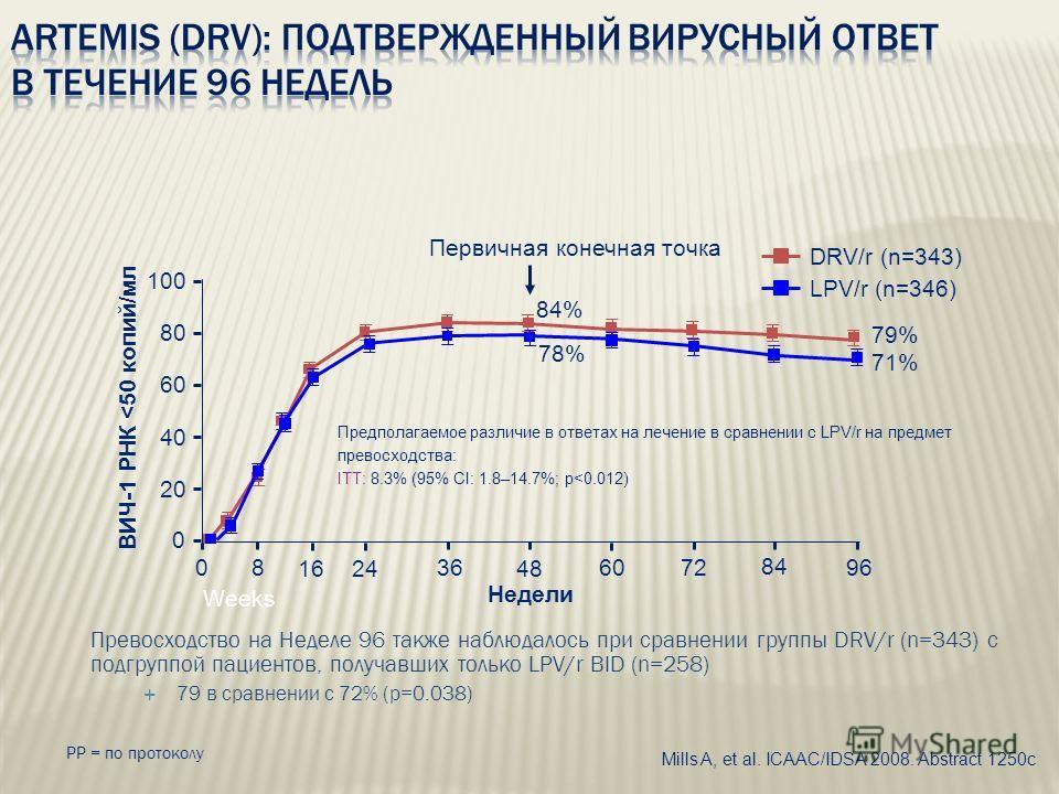 ВИЧ-1 РНК