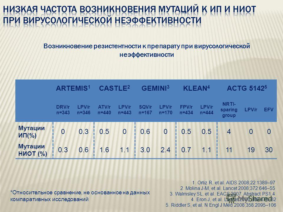 ARTEMIS 1 CASTLE 2 GEMINI 3 KLEAN 4 ACTG 5142 5 DRV/r n=343 LPV/r n=346 ATV/r n=440 LPV/r n=443 SQV/r n=167 LPV/r n=170 FPV/r n=434 LPV/r n=444 NRTI- sparing group LPV/rEFV Мутации ИП(%) 00.30.500.600.5 400 Мутации НИОТ (%) 0.30.61.61.13.02.40.71.111