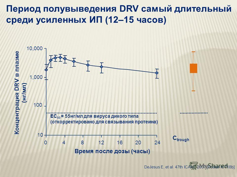 Период полувыведения DRV самый длительный среди усиленных ИП (12–15 часов) Концентрация DRV в плазме (нг/мл) Время после дозы (часы) EC 50 = 55нг/мл для вируса дикого типа (откорректировано для связывания протеина) 04812162024 10 100 1,000 10,000 C t