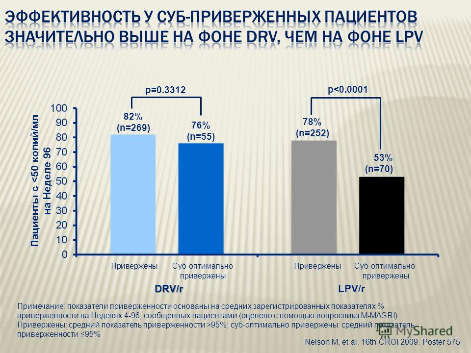Nelson M, et al. 16th CROI 2009. Poster 575 Привержены Суб-оптимально Привержены Суб-оптимально привержены привержены DRV/r DRV/rLPV/r 82% (n=269) 76% (n=55) 78% (n=252) 53% (n=70) Пациенты с 95%; суб-оптимально привержены: средний показатель приверж
